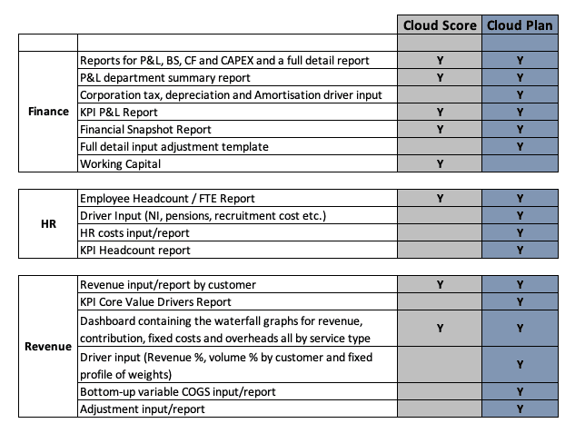 Cloud score cloud plan comparison table